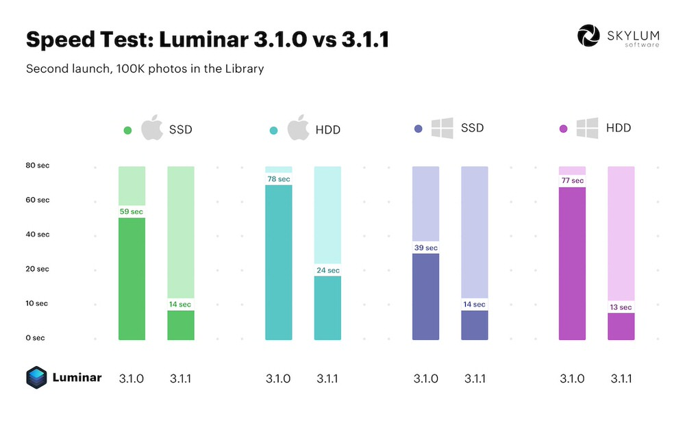 Speed Test Results: Luminar 3.1.0 vs 3.1.1